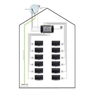 Konfigurator für Sat-Anlagen