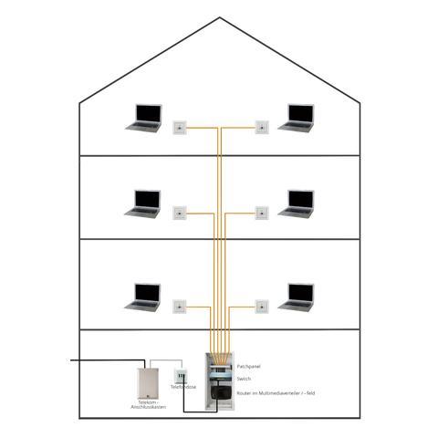 Aufbau und Verkabelung eines Heimnetzwerk für Einfamilienhäuser